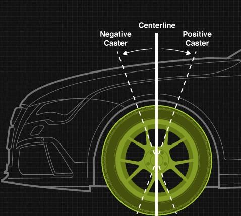 Caster wheel alignment