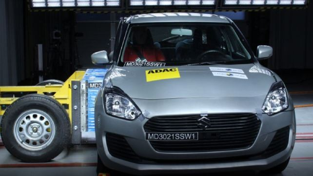 Maruti Suzuki Swift scored 15.53 percent (6.21 points) for adult occupant protection